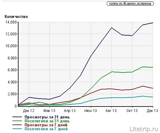 Статистика посещаемости за год блога LiteTrip