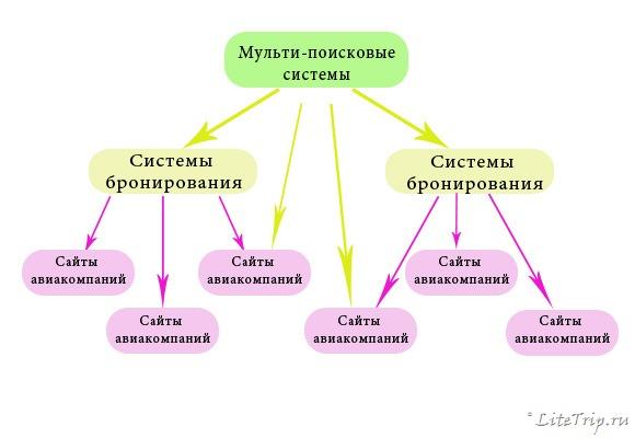 Схема работы поисковых систем.
